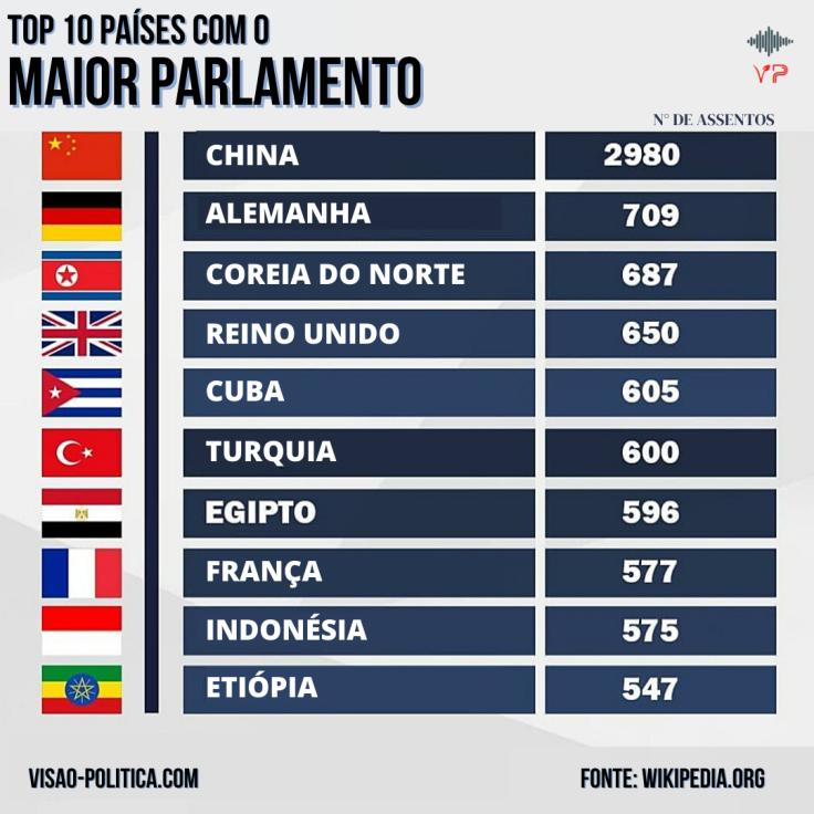 Países com os maiores parlamentos
