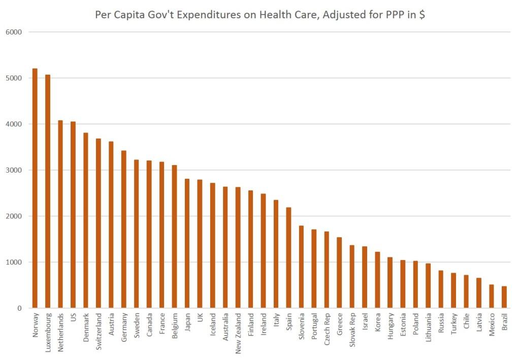 De acordo com a OMS, os gastos do governo com saúde nos Estados Unidos é o quarto maior do mundo.