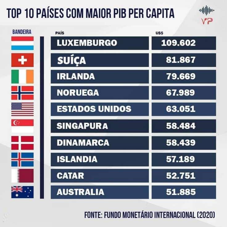 Países com o maior PIB per capita