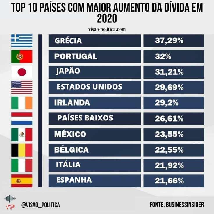 Países com o maior aumento da dívida em 2020