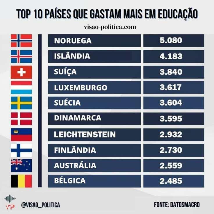 Países que gastam mais em educação